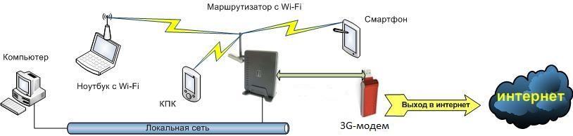 Схема системы 3G/4G с Wi-Fi