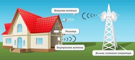 Усиление сотовой связи в загородном доме