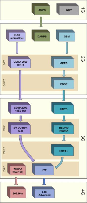 Поколения связи 1G, 2G, 3G, 4G